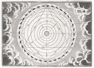Geocentrický model, Florinus, mědiryt, 1750