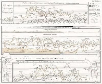 Nadmořské výšky, Stieler,  oceloryt, 1861