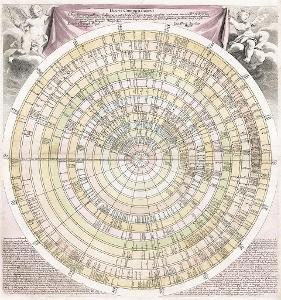 Weigel : Reges Europaei, kolor. mědiryt, 1718