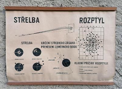 Starý didaktický plakát - střelba - rozptyl - Svazarm